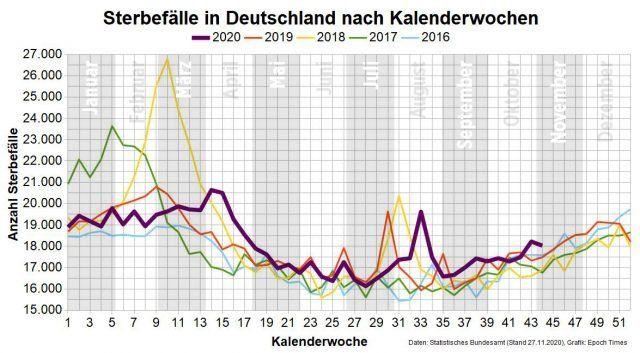 übersterblichkeit In Deutschland